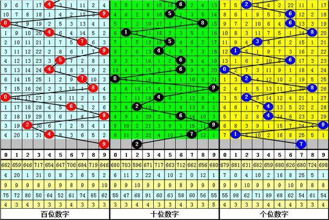 龙九2020302期福彩3D推荐:本期看好再出两奇一偶组合插图3