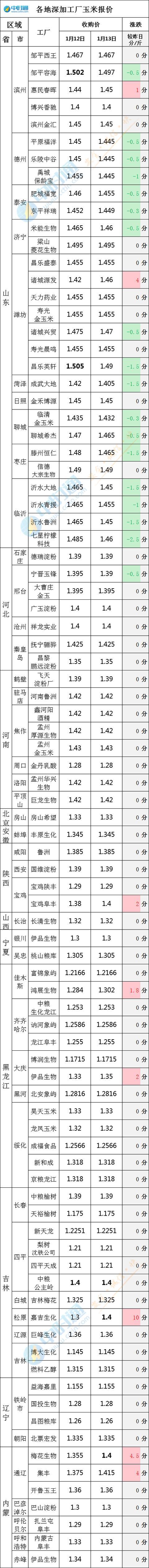 东北三省再次暴涨,嘉吉生物化学,通辽桂花涨至1