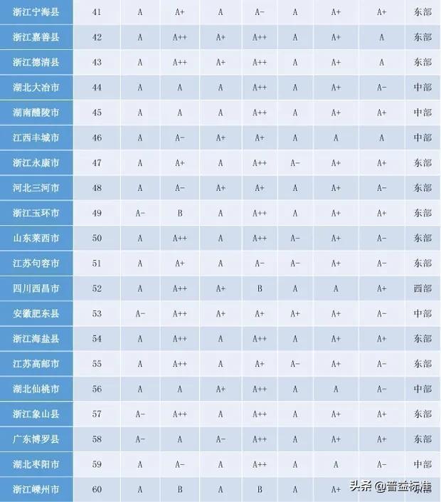 「头条」2020权威全国百强县名单出炉插图8