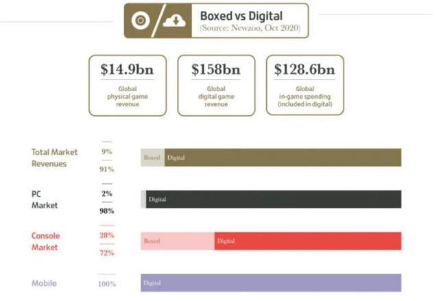 今年全球游戏业收入破1万亿人民币,数说2020游戏之最插图2