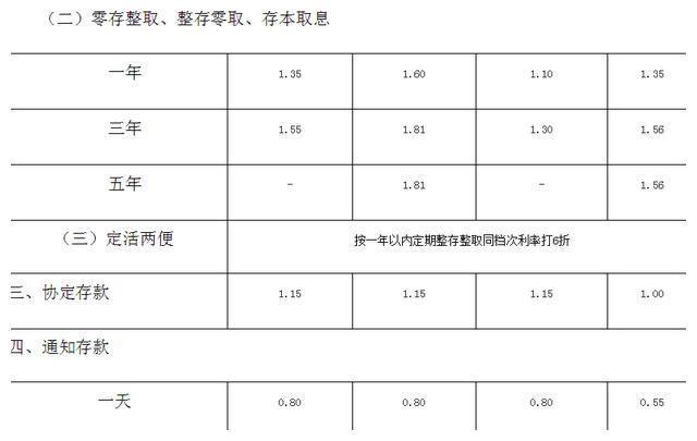 银行调息:2020年7月邮政银行存款新利率表,存款新利息是多少?-今日股票_股票分析_股票吧