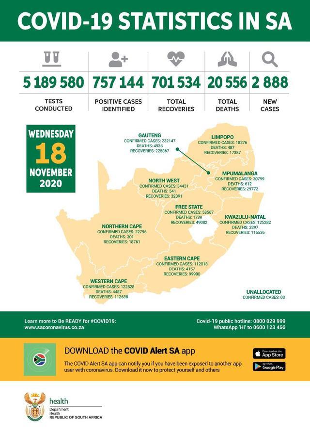 南非新增2888名新冠肺炎患者 累计确诊达到757144人