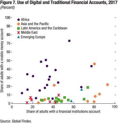 非洲观察丨新冠肺炎疫情下的非洲数字普惠金融发展-今日股票_股票分析_股票吧