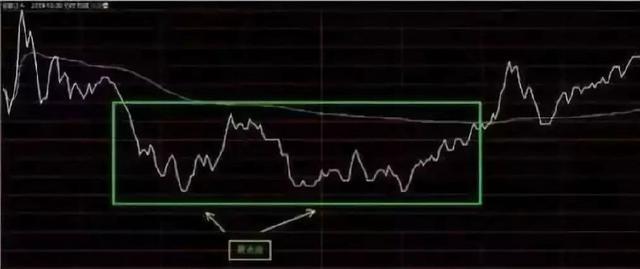 一位10年老股民总结的买入实战技巧,