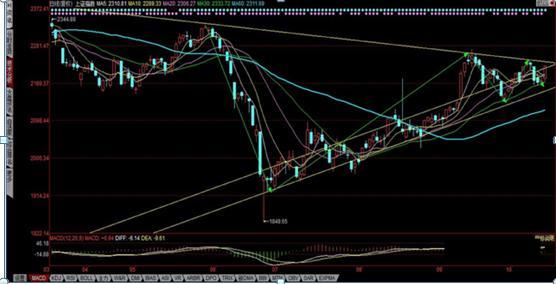 怎样找股票分析,新手如何看大盘?最简单的股市分析入门知识,建议收藏!