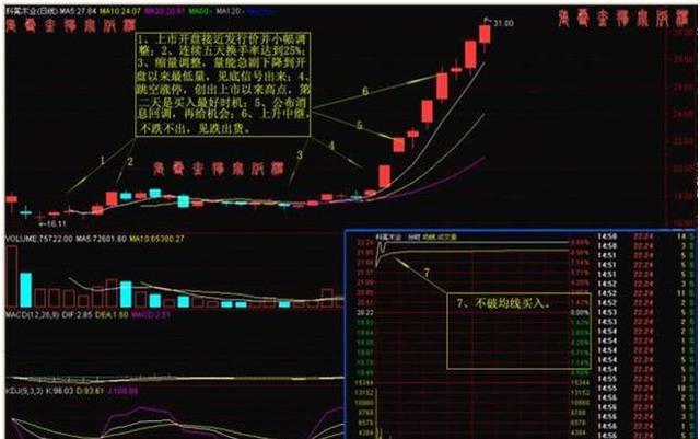 股市涨停图片,老股民多年总结的涨停板战法,一旦掌握,连续涨停势如破竹!