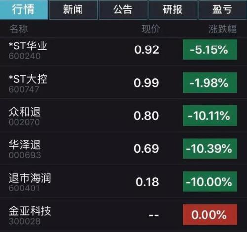 沪深股市仙股,6只股票股价不到1元、1毛股今日诞生 仙股的坑有多深