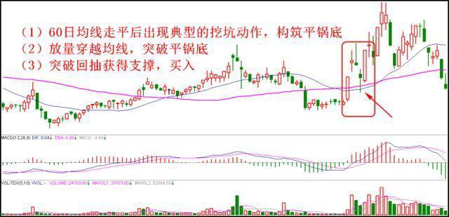 新股民or老股民,一定要看懂的二十种买入卖出炒股技巧,掌握