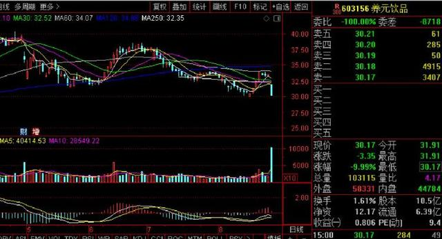 养元  股票,六个核桃不好卖了?养元饮品业绩下滑股价闪崩跌停,市值蒸发35亿
