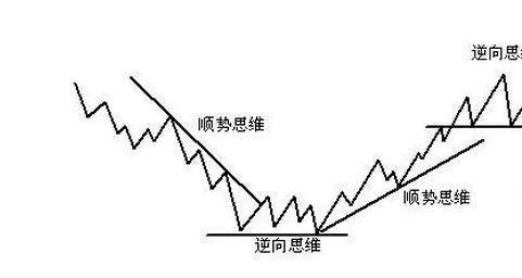 """股市老鸭头图形,真正的""""老鸭头""""一旦出现,又见买入机会来,依此条件建立股票池可精选到大牛股"""