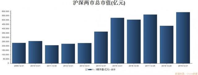 2018年沪深股市散户收益如何,2019年A股人均盈利10万?但赚钱的股民只有一半