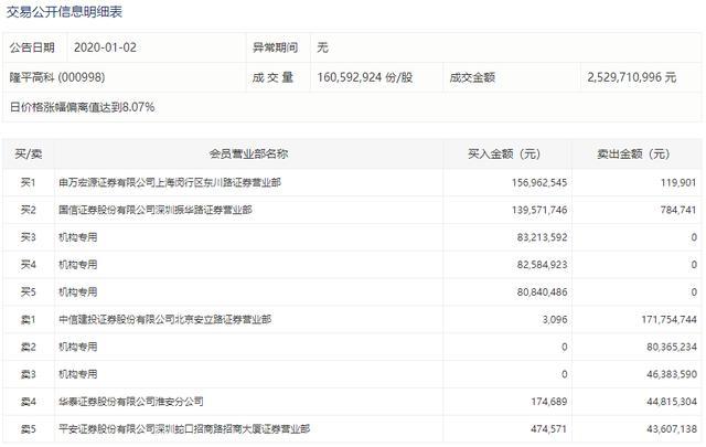 平隆高科股票,农业种植股活跃隆平高科两连板,三机构买入近2.5亿元