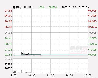 源力德原始股,快讯:特锐德跌停 报于22.53元