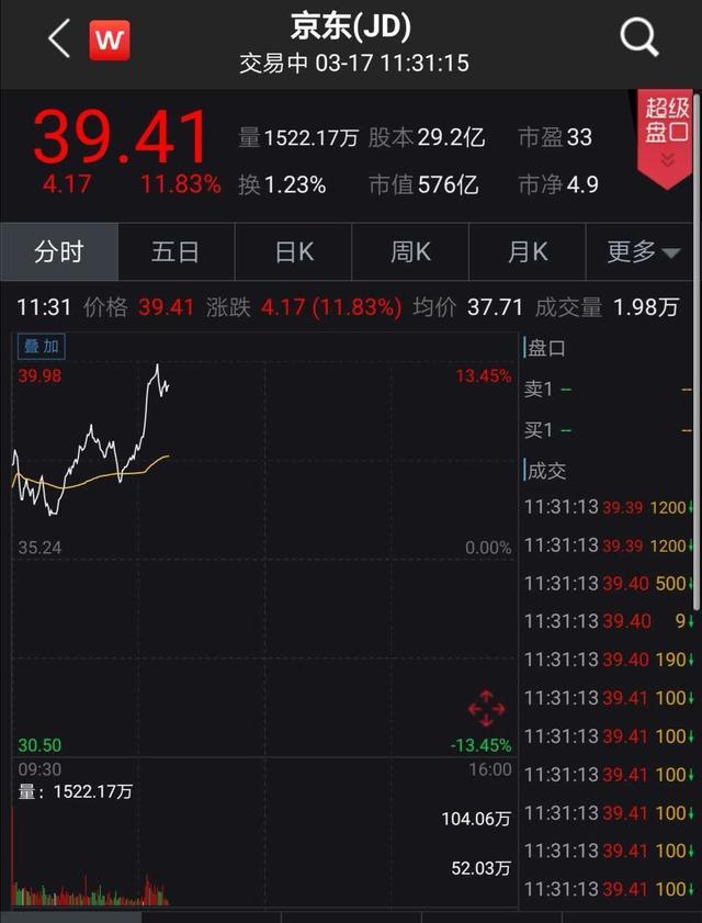 京东股票 怎么买,刘强东出手!京东砸140亿回购,股价应声暴涨12%!更要港股上市?