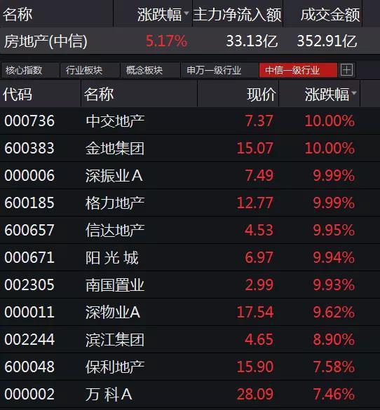 地产股狂飚:恒大、碧桂园、万科三巨头 半年都卖了至少3000亿
