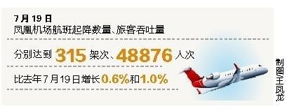 诸多利好助人气高升 三亚凤凰机场两项数据实现增长-今日股票_股票分析_股票吧
