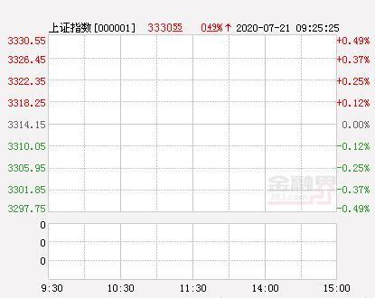 开盘:三大股指集体高开沪指涨0.49% 蚂蚁集团概念爆发-今日股票_股票分析_股票吧