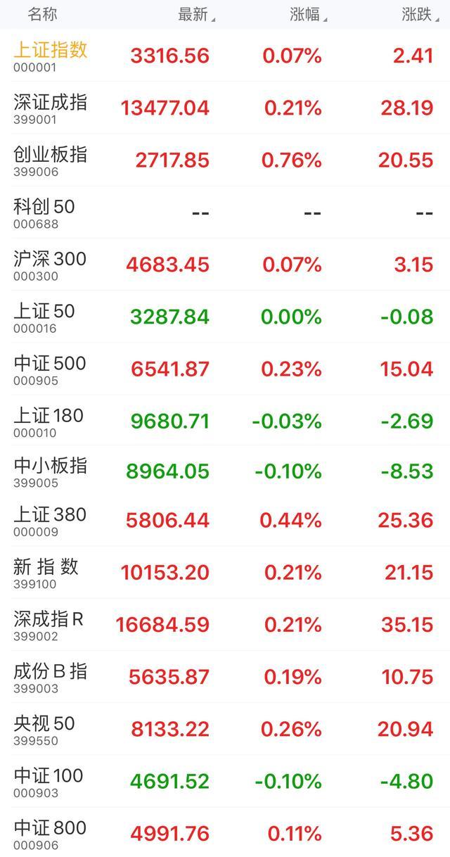 午盘:沪指报3316.56点,涨幅0.07%;央视50指数报8133.22点,涨幅0.26%-今日股票_股票分析_股票吧