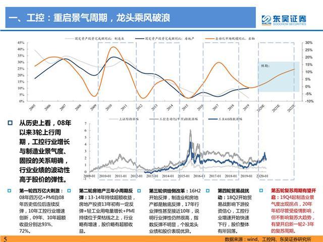 2020年中期电气设备市场展望:工控龙头乘风破浪 电力设备盈利改善-今日股票_股票分析_股票吧