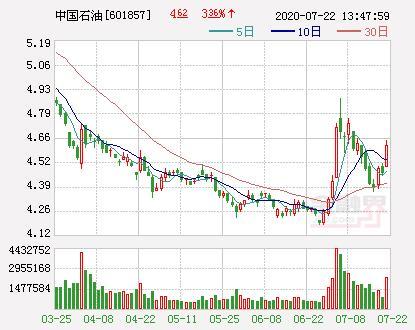 """""""两桶油""""股价异动 中国石油涨近4%中国石化涨超2%-今日股票_股票分析_股票吧"""
