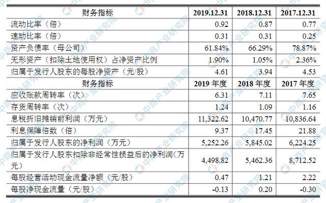 宁波方正汽车模具首次发布在创业板上市 上市主要存在风险分析-今日股票_股票分析_股票吧