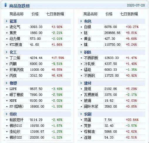 大宗商品数据每日播报(2020年7月29日)-今日股票_股票分析_股票吧