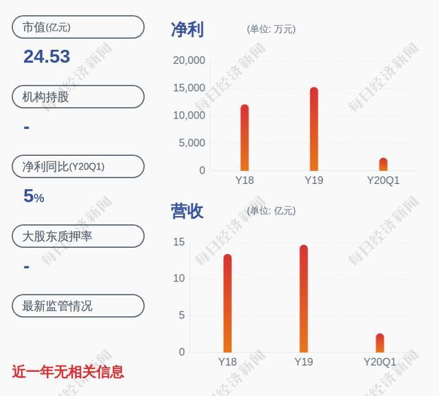 喜报!通润装备:2020年半年度净利润约6915万元,同比增加2.68%-今日股票_股票分析_股票吧