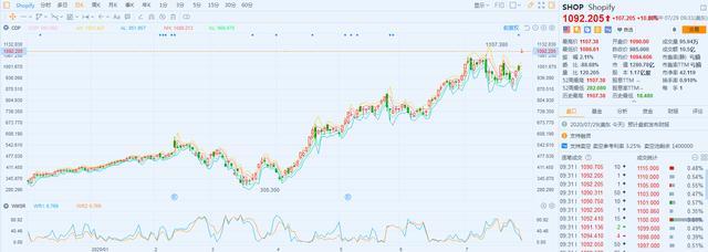 财报见闻丨营收翻番!电商平台Shopify二季度业绩大超预期 盘前大涨12%-今日股票_股票分析_股票吧