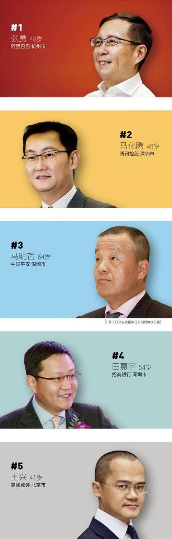 福布斯发布中国最佳CEO榜:阿里张勇第一 腾讯马化腾第二 丁磊第十
