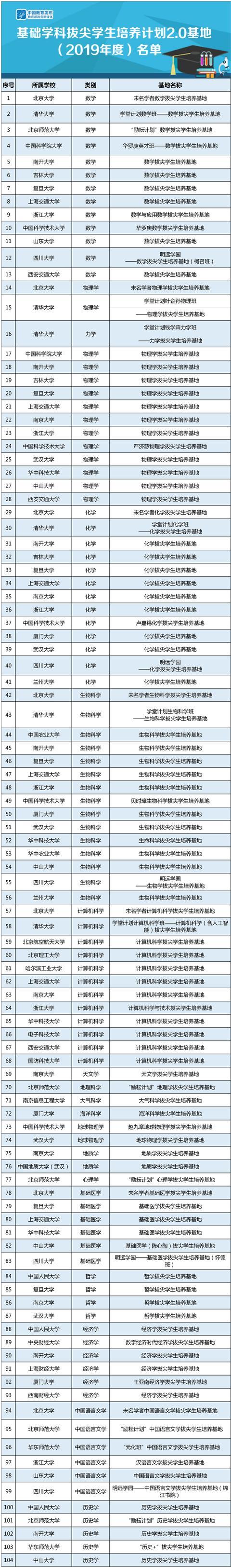 首批!基础学科拔尖学生培养计划2.0基地名单公布【www.smxdc.net】
