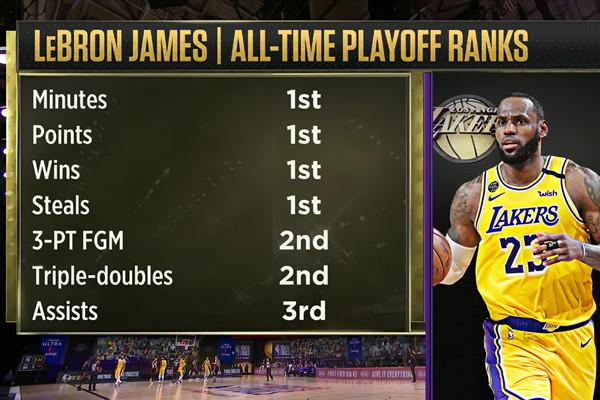 詹姆斯统治NBA季后赛多项数据总榜-第1张