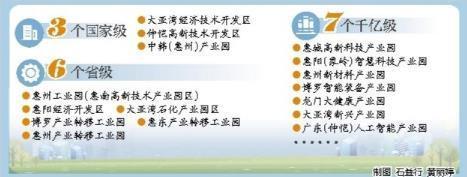 惠州产业园提质增效 高能级园区承载好项目支撑大产业