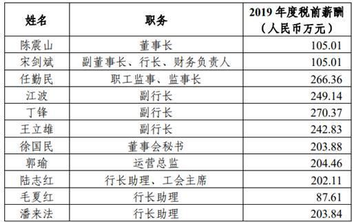 杭州银行高管去年最终薪酬:11人有1人年薪未过百万