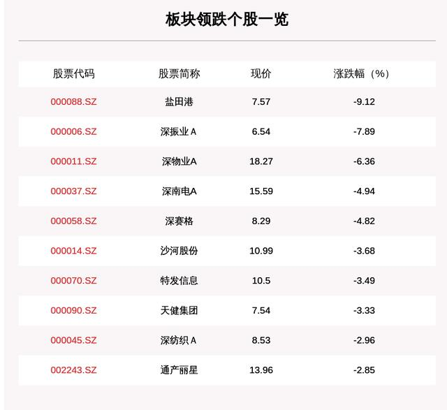深圳国企改革板块走弱,22只个股下跌,盐田港下跌9.12%