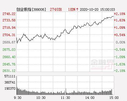 收评:三大股指午后反弹创业板涨1.89% 物联网、汽车股掀涨停潮