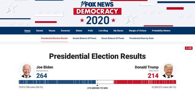 美媒:拜登刚刚拿下密歇根州,已获264张选举人票 全球新闻风头榜 第1张
