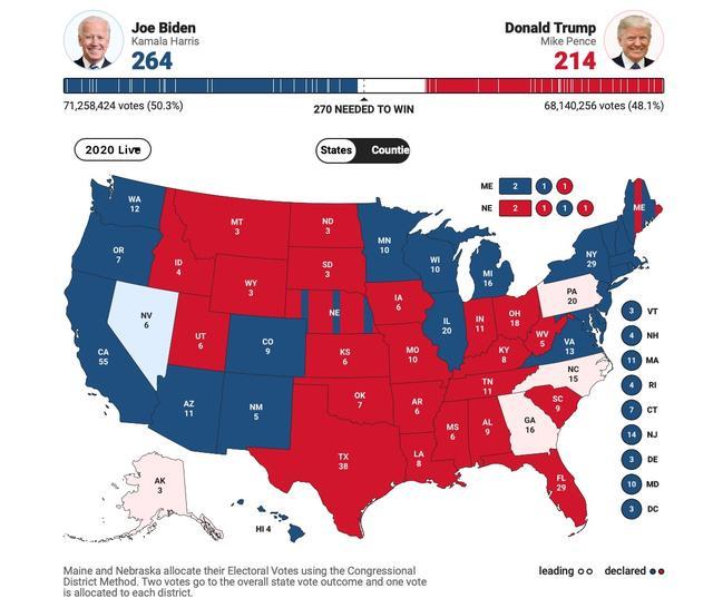 美媒:拜登赢下威斯康星、密歇根,特朗普将发起法律挑战 全球新闻风头榜 第1张