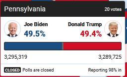 拜登反超!美媒更新宾夕法尼亚州计票数据,拜登所获选票暂时领先特朗普 全球新闻风头榜 第1张