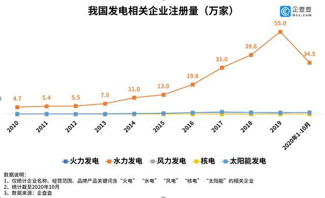 新华财经|企查查:我国水电相关企业年新增注册量超过30万