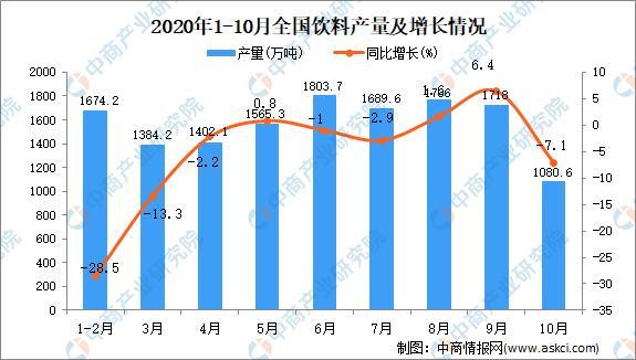2020年1-10月全国各省市饮料产量排行榜