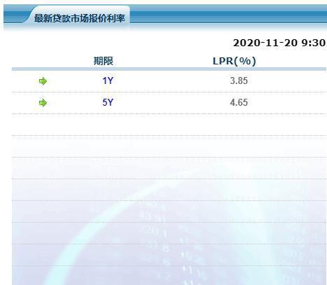 """11月LPR报价出炉 连续7个月""""原地踏步"""""""