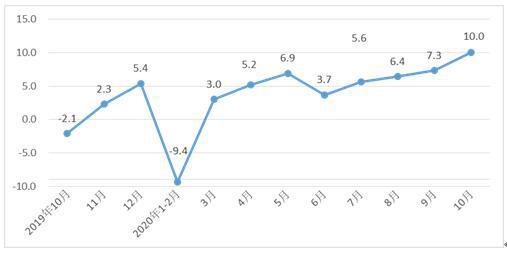 10月河北规上工业增加值增长10% 创年内新高