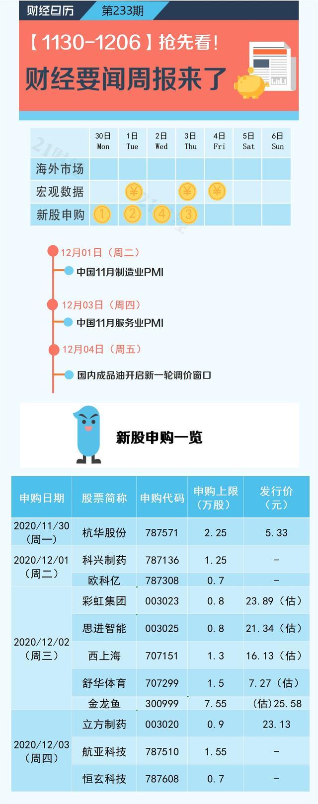 一周前瞻丨11月制造业PMI数据将发布;成品油开启调价窗口