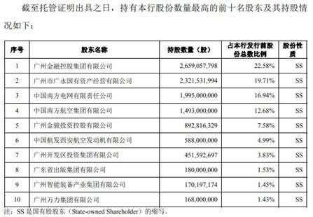 广州银行逾期贷款超不良26亿 15高层人均年薪127万