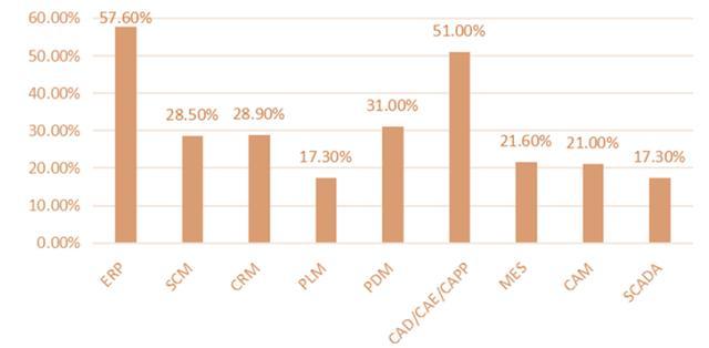 研发设计类工业软件年增速超16%,云化可助国产厂商突围 | 年度行业研究插图3