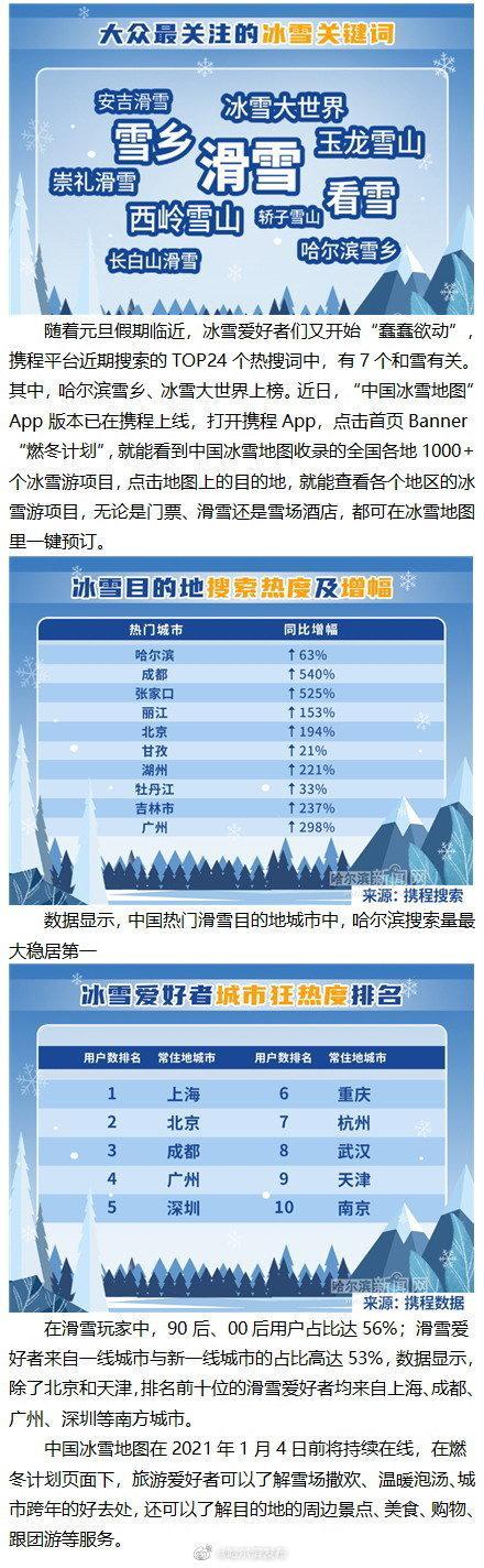 """""""中国冰雪地图""""出炉 哈尔滨居热门滑雪地第一插图"""