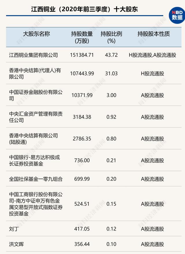 江西铜业:受益铜价上涨,社保基金新进前十大股东