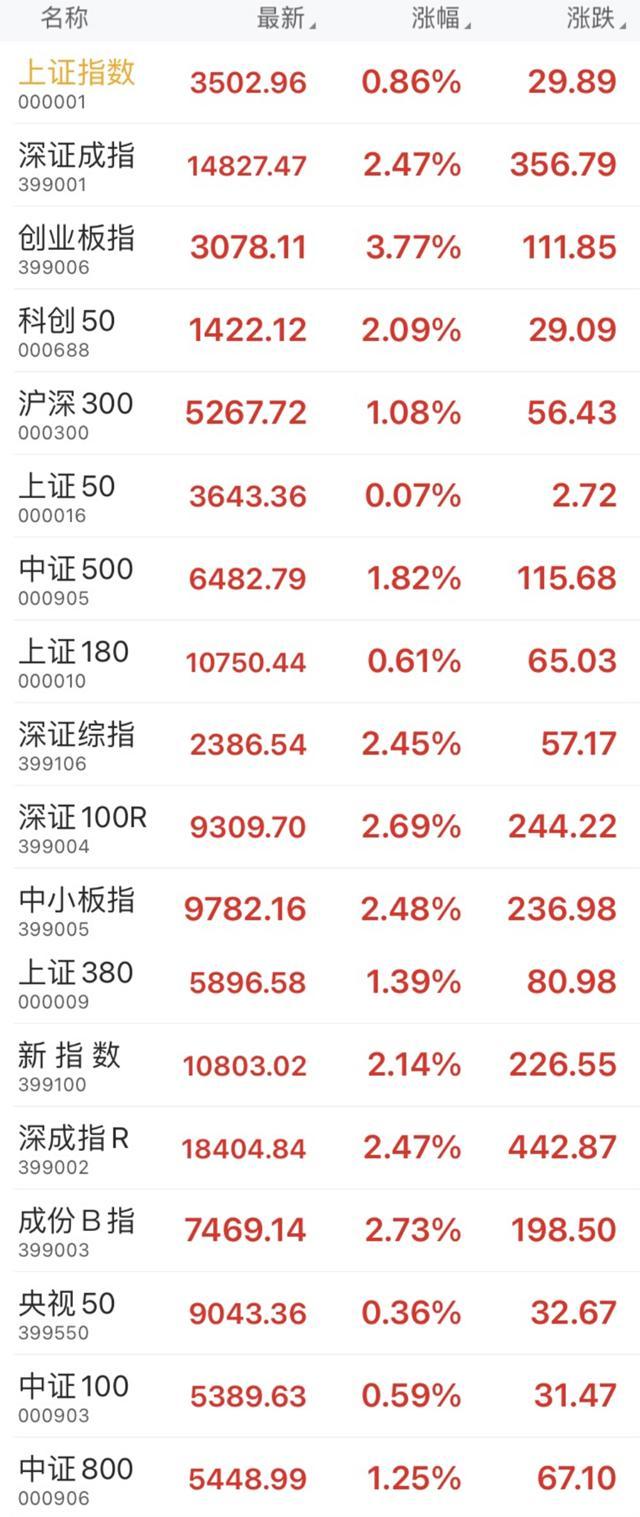 收盘:2021年开门红,上证指数放量收升0.86%