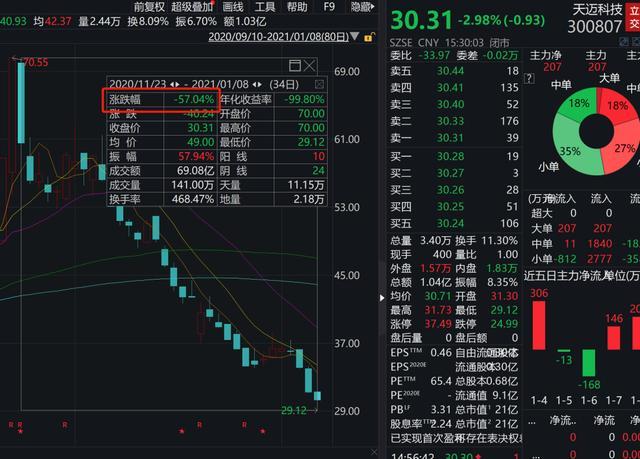 全新好:持续七个股票跌停投资者:这不是杀猪盘只是自尽盘