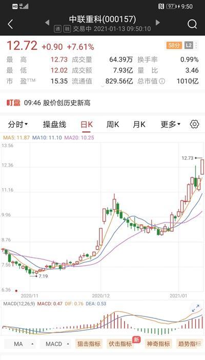 中联重科盘里一度股票涨停
